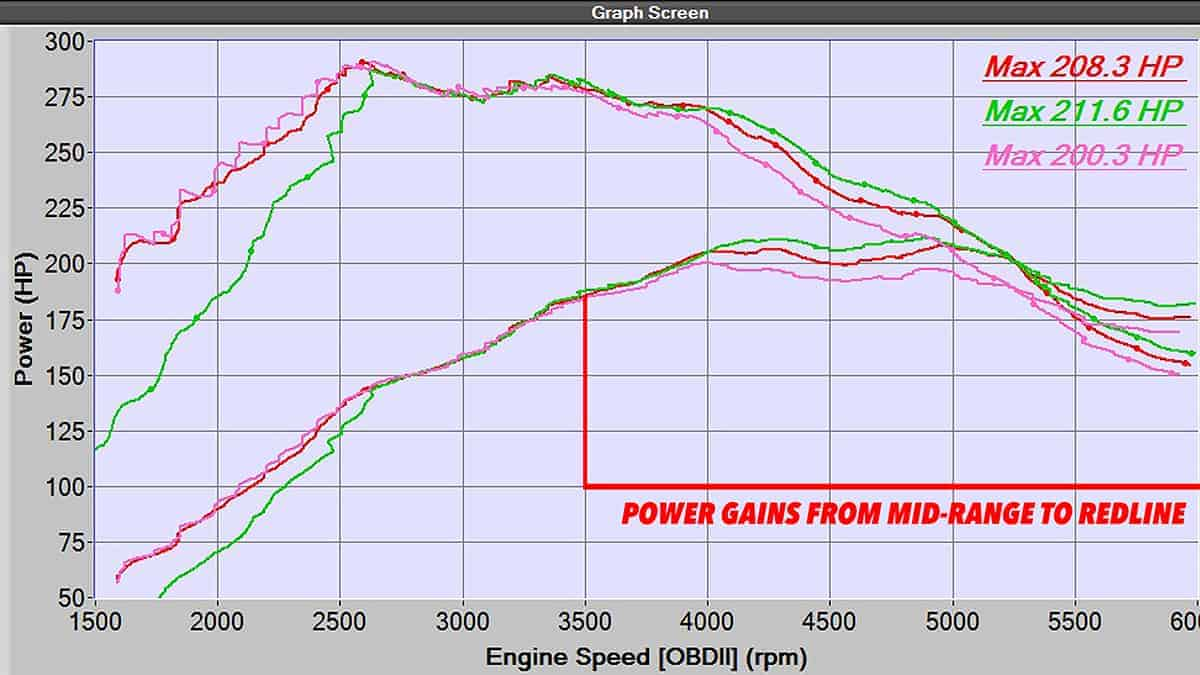 dyno proven intake to increase power