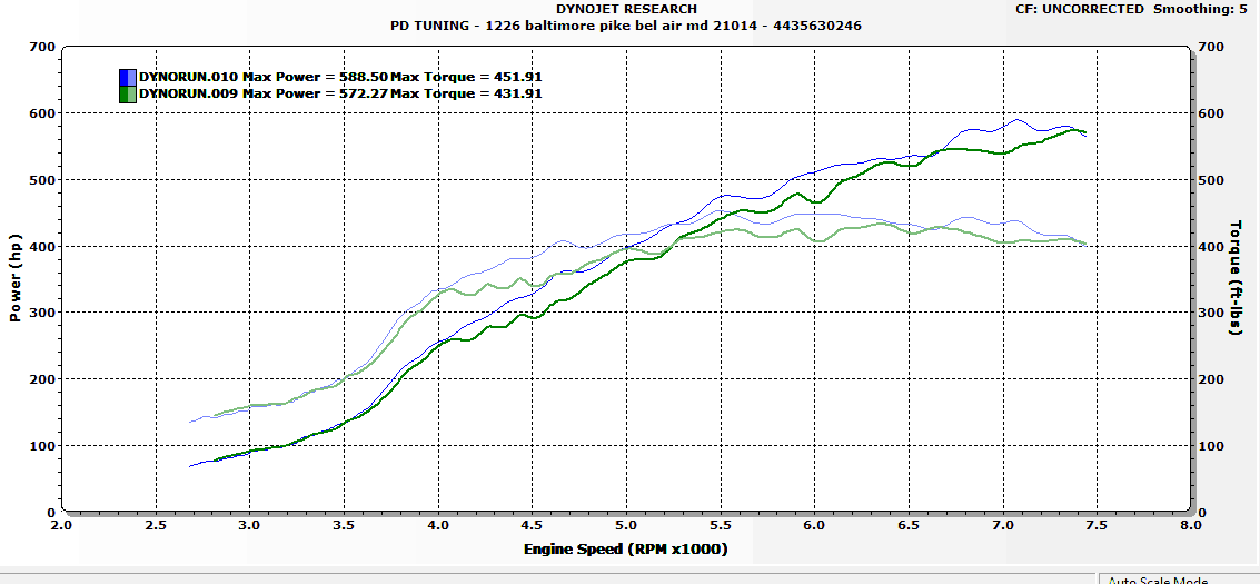 Mazdaspeed upgraded throttle body dyno results