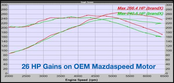Mazdaspeed Turbo Camshafts