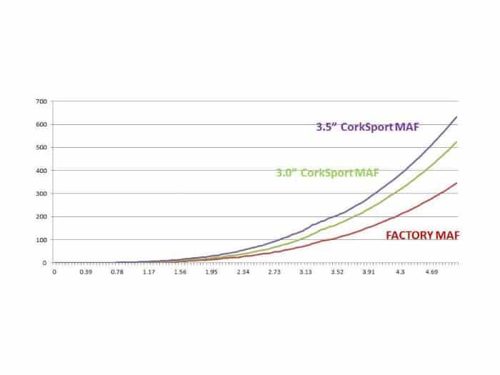 """3.5"""" Mazdaspeed 3 Power Series Intake System MAF Flow Data"""