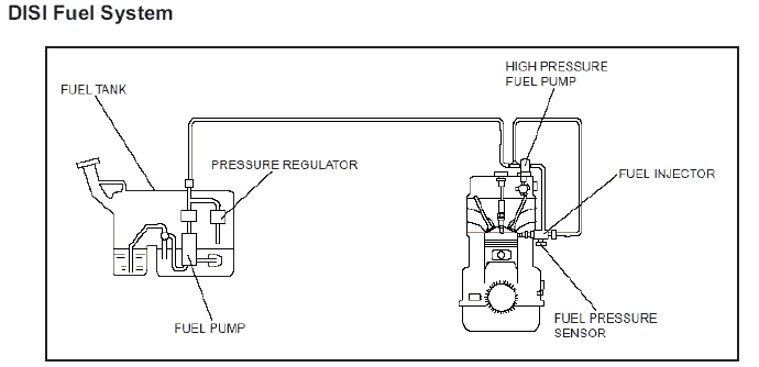 Hpfp Troubleshooting Corksport Mazda Performance Blogrhcorksport: Fuel Pressure Regulator Wiring Diagram At Gmaili.net