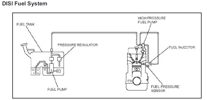 HPFP Troubleshooting   CorkSport