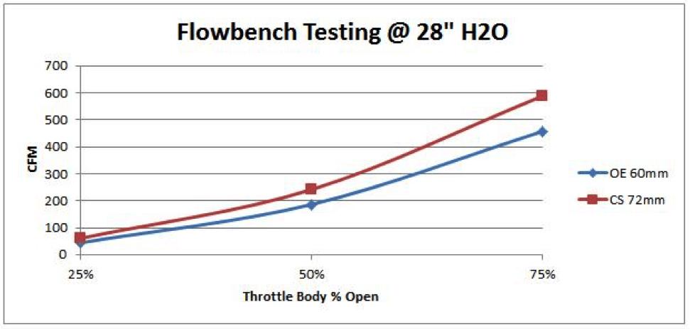GEN-6-497 Flowbench Testing