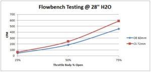 Mazdaspeed Throttle Body | CorkSport Mazda Performance Blog
