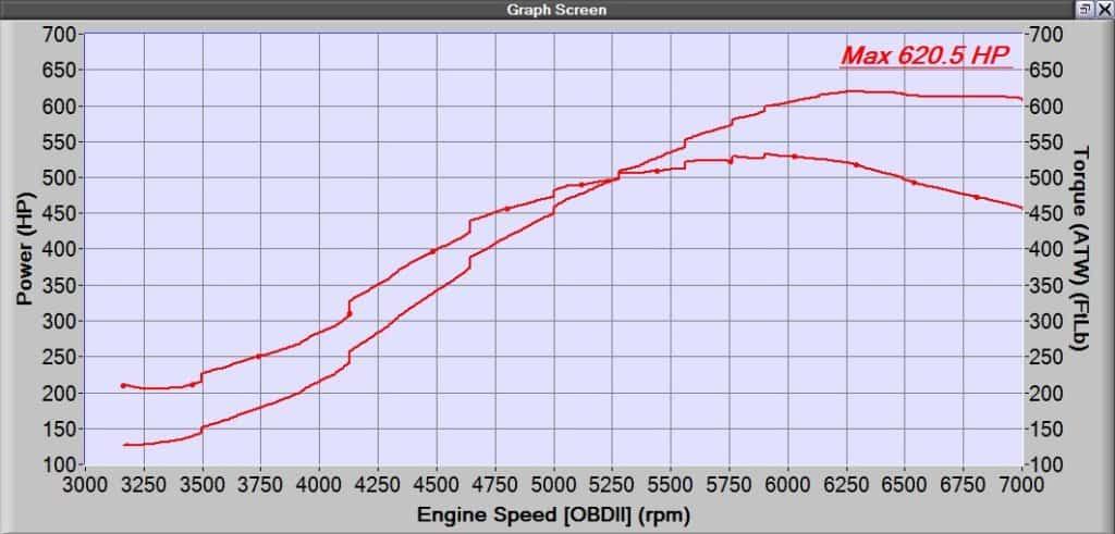 600hp Mazdaspeed Build | CorkSport Mazda Performance Blog