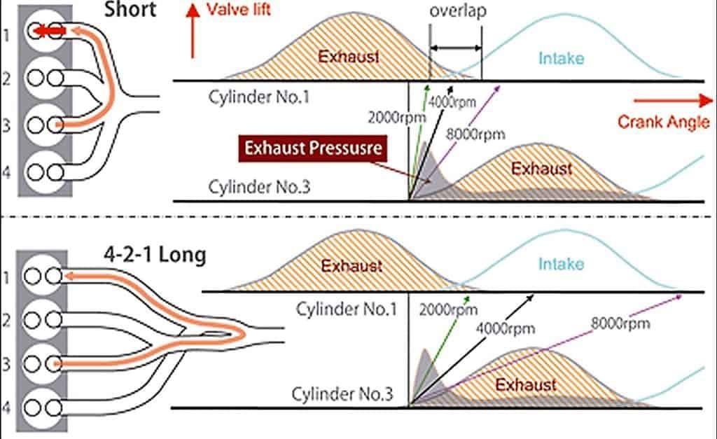 Mazda SkyActiv-G Exhaust Chart