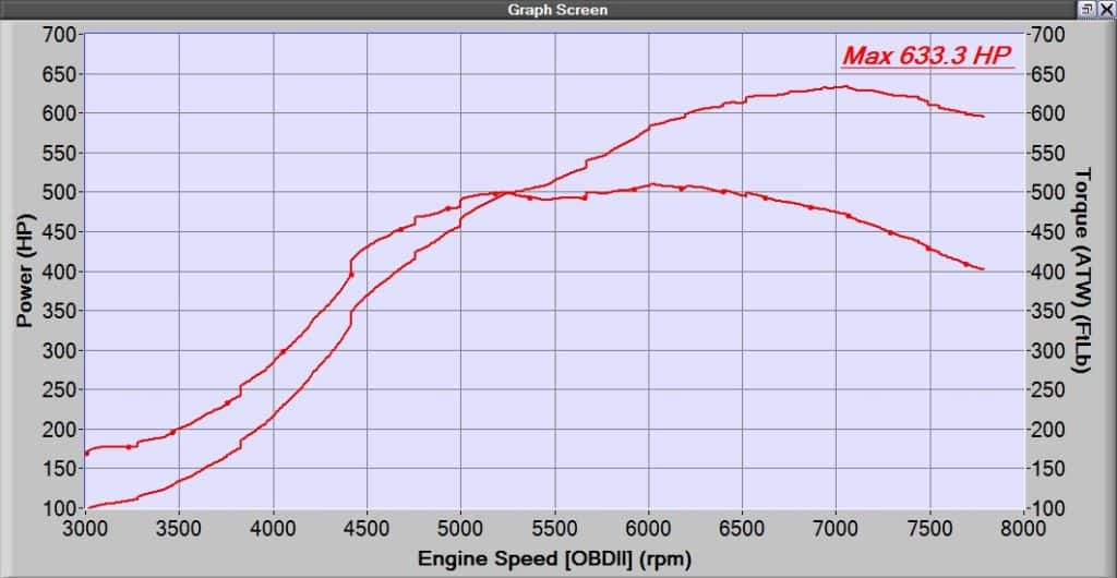 CorkSport CST6 Dyno Graph running 34psi