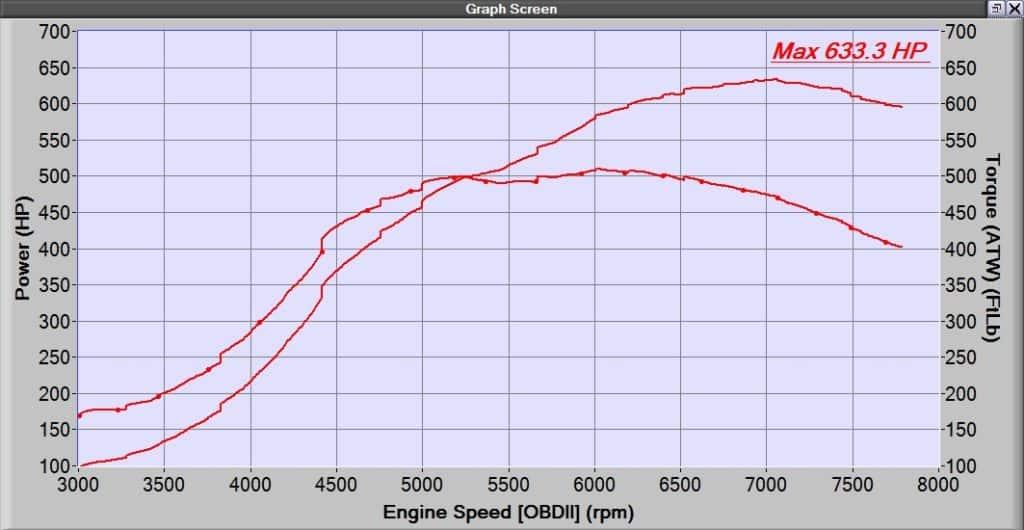 CorkSport CST6 Dyno Graph running 34psi