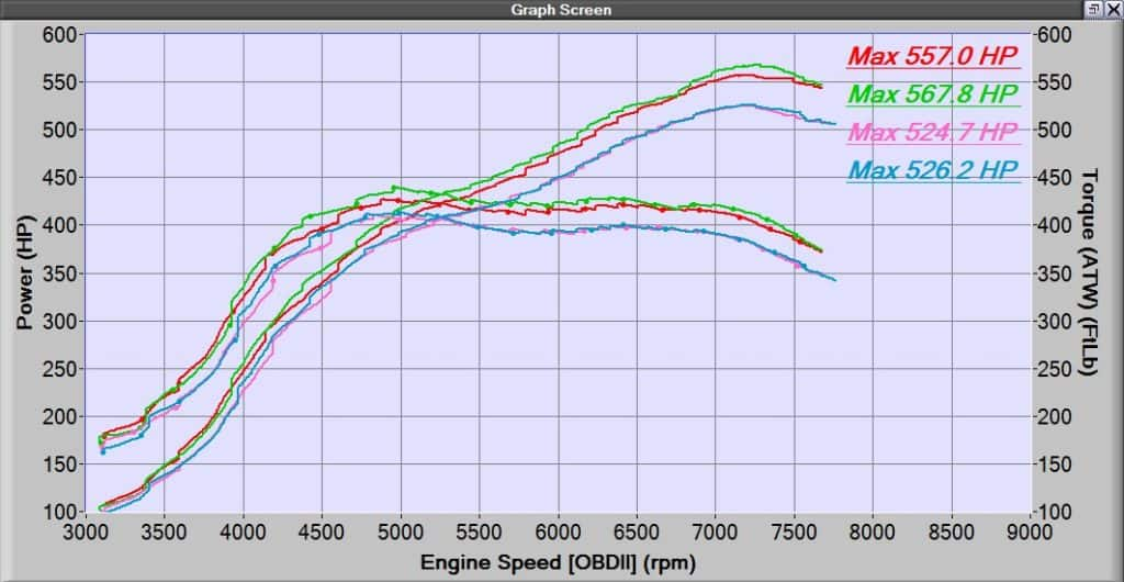 CorkSport CST6 dyno at 28psi