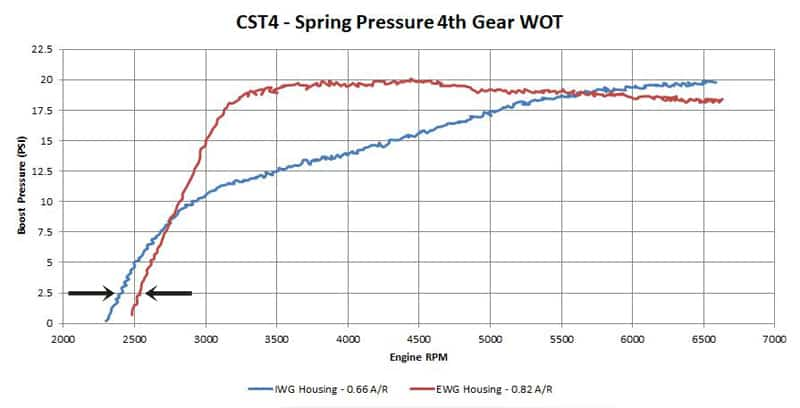 IWG vs EWG comparison on the CST4