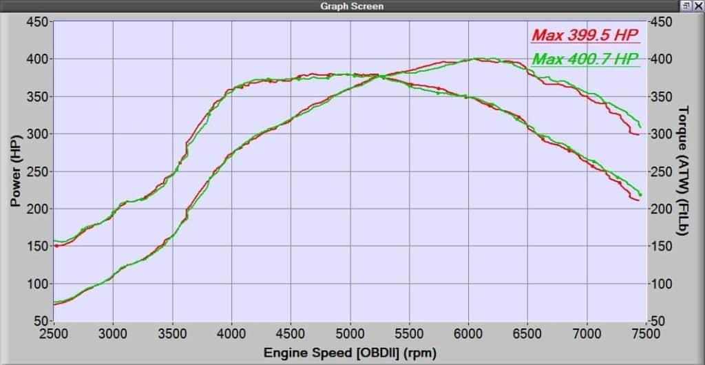 Mazdaspeed 3 turbo upgrade dyno sheet