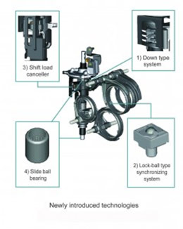 Mazda SkyACTIVE-Drive New Technologies