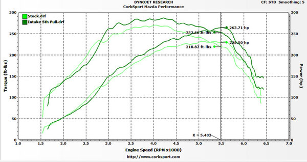 Staged Dyno Results for 2010 MazdaSpeed3