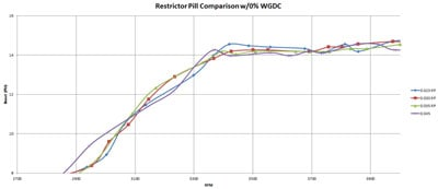 CorkSport Mazdaspeed Replacement Turbo Restrictor Pill Comparison Chart